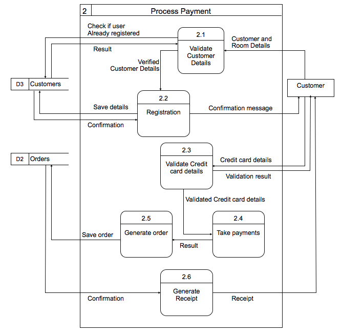 datafollow diagrams and erd   majid khosravilevel  datafollow diagram